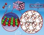 大连化物所二氧化碳加氢制低碳烯烃研究取得新进展