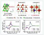 Li3VO4的可控相变:锂离子电池负极材料改性新视觉