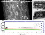 西安交大研发二氧化硅增强高效锂电负极复合材料
