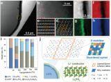 高电压钴酸锂锂离子电池正极材料研究获进展