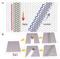 上海微系统所等制备出手性可控的石墨烯纳米带