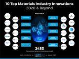 盘点!全球材料行业未来10大趋势和创新