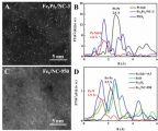 青岛能源所研发出高活性的生物质碳负载Fe/Pt单原子双功能催化剂