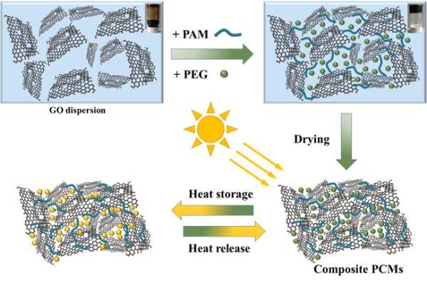 大连化物所开发出高性能光热转化石墨烯基复合相变材料